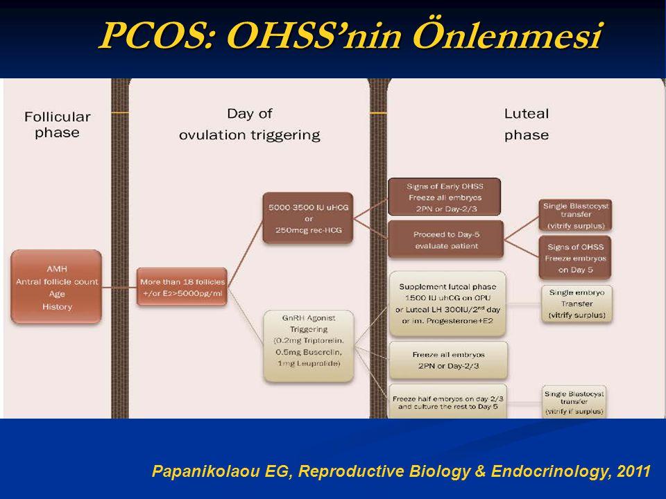 PCOS: OHSS'nin Önlenmesi