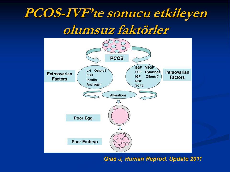 PCOS-IVF'te sonucu etkileyen olumsuz faktörler