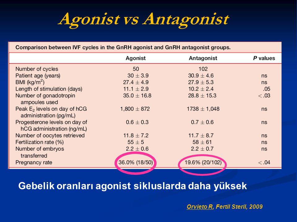 Agonist vs Antagonist Gebelik oranları agonist sikluslarda daha yüksek