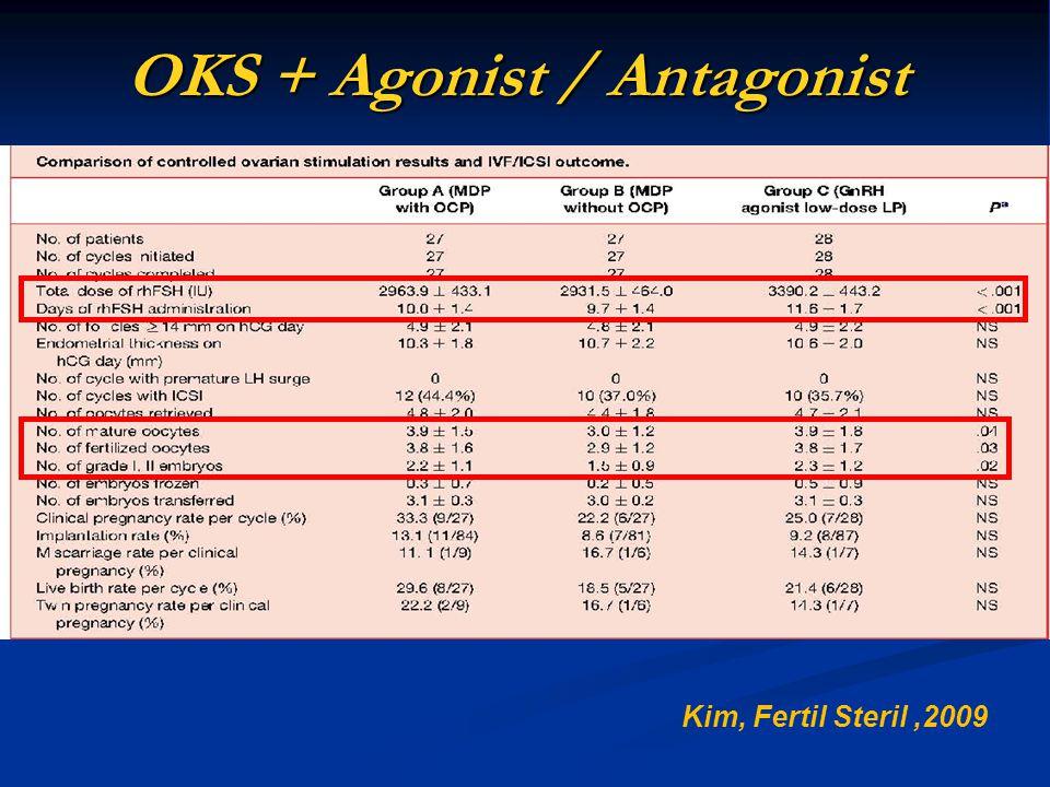 OKS + Agonist / Antagonist