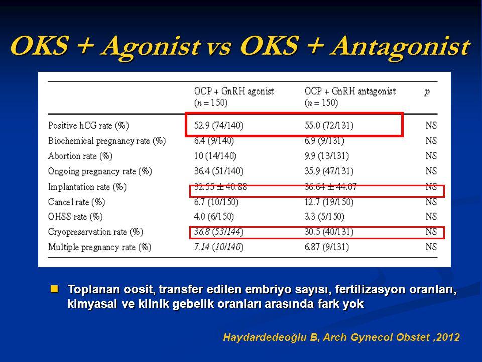 OKS + Agonist vs OKS + Antagonist