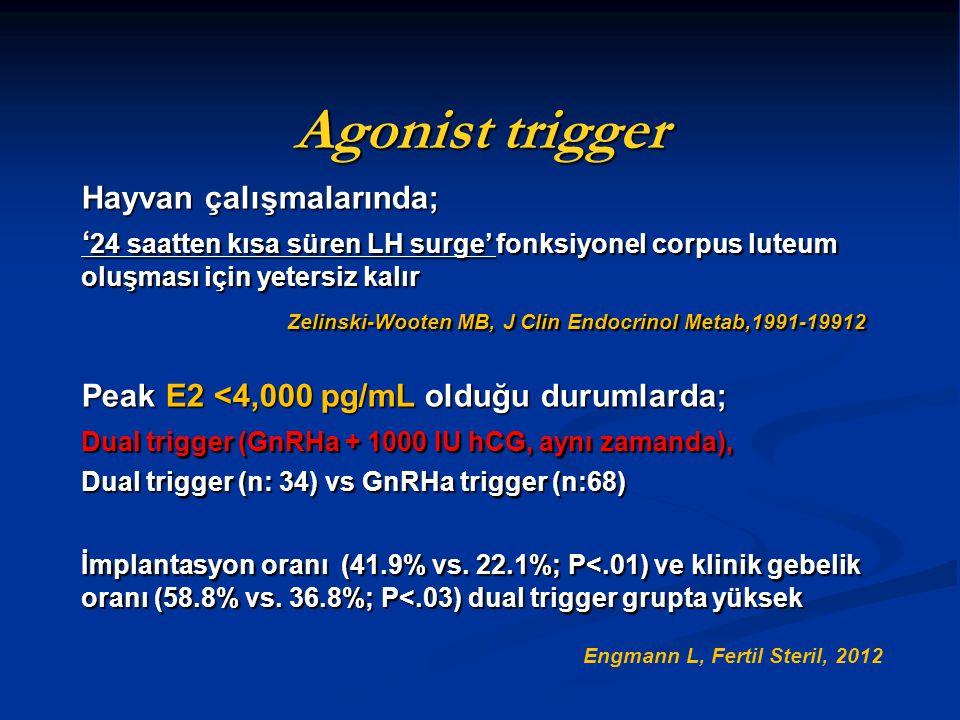 Agonist trigger Hayvan çalışmalarında;