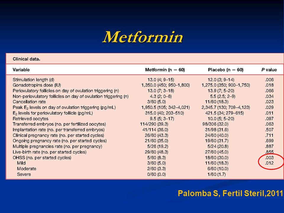 Metformin Palomba S, Fertil Steril,2011 81 81