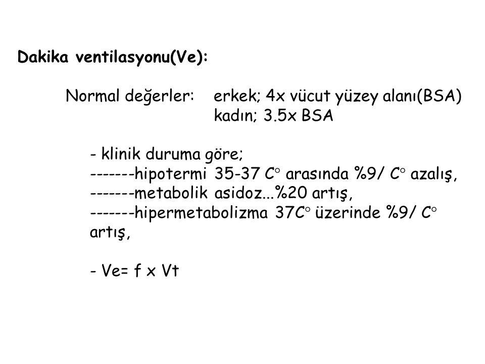 Dakika ventilasyonu(Ve):