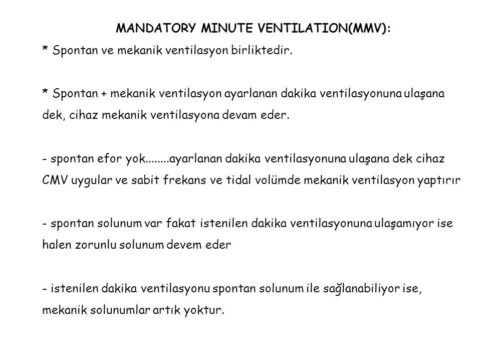 MANDATORY MINUTE VENTILATION(MMV):