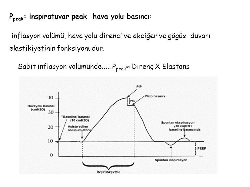 Ppeak: inspiratuvar peak hava yolu basıncı: