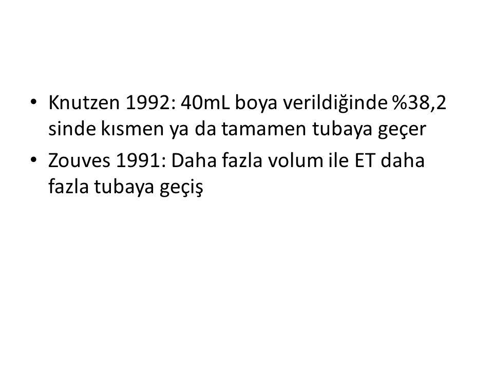 Knutzen 1992: 40mL boya verildiğinde %38,2 sinde kısmen ya da tamamen tubaya geçer