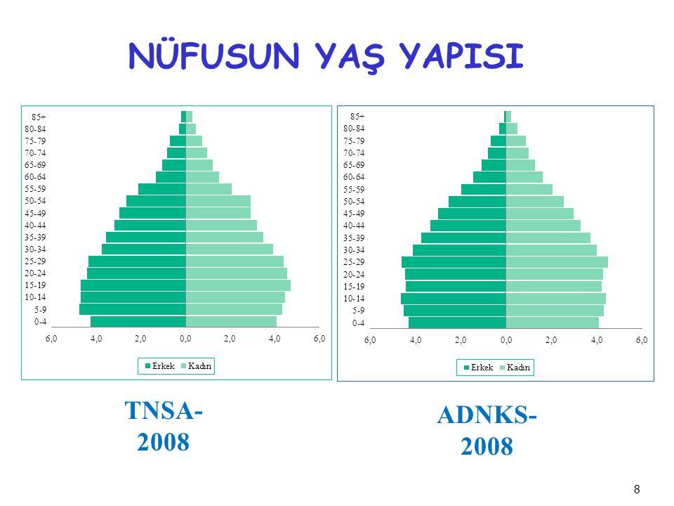 NÜFUSUN YAŞ YAPISI TNSA-2008 ADNKS-2008 8