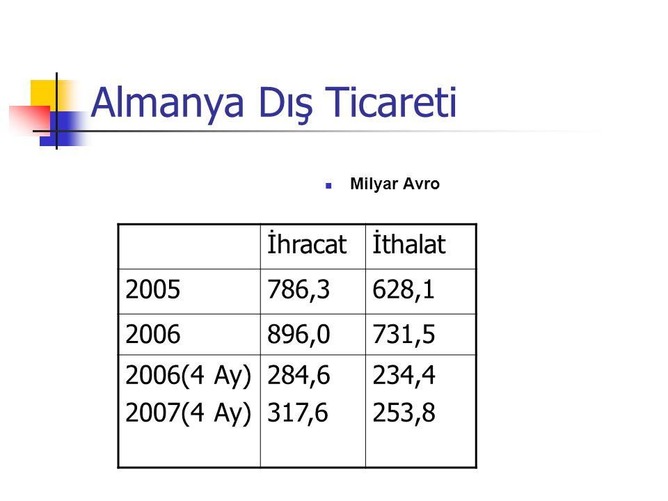 Almanya Dış Ticareti İhracat İthalat 2005 786,3 628,1 2006 896,0 731,5