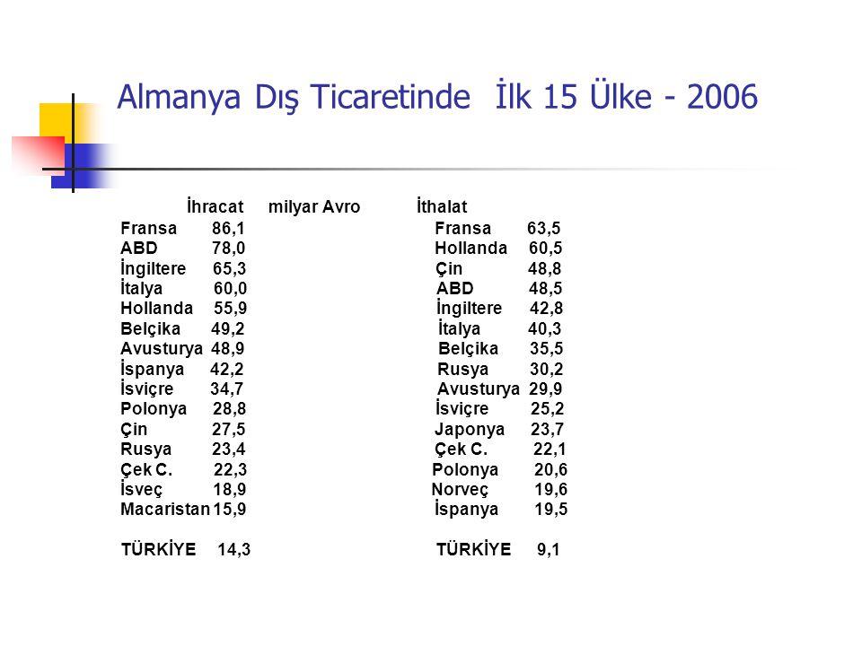 Almanya Dış Ticaretinde İlk 15 Ülke - 2006