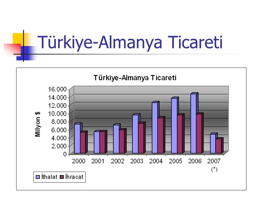 Türkiye-Almanya Ticareti