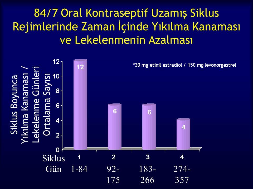 Siklus Boyunca Yıkılma Kanaması / Lekelenme Günleri Ortalama Sayısı