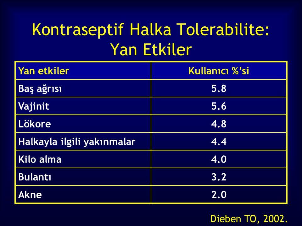 Kontraseptif Halka Tolerabilite: Yan Etkiler