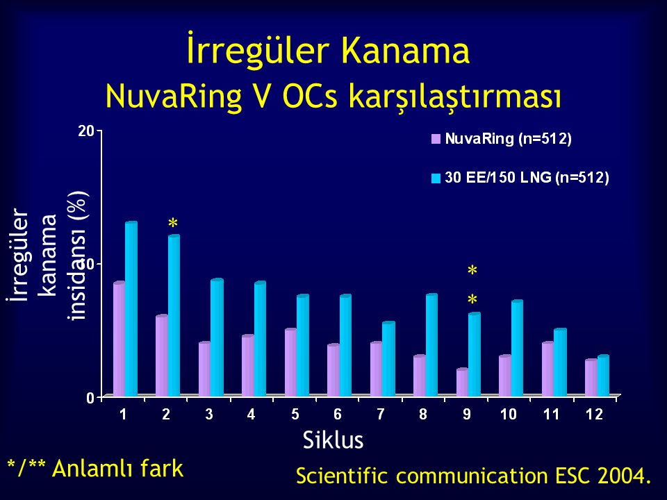 İrregüler Kanama NuvaRing V OCs karşılaştırması