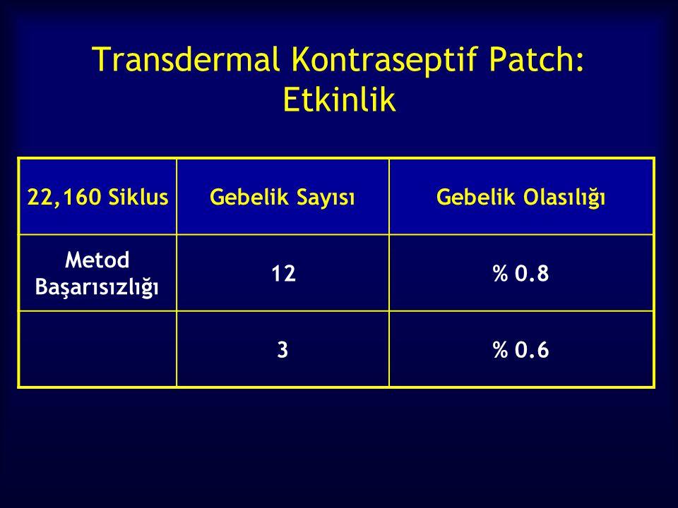 Transdermal Kontraseptif Patch: Etkinlik