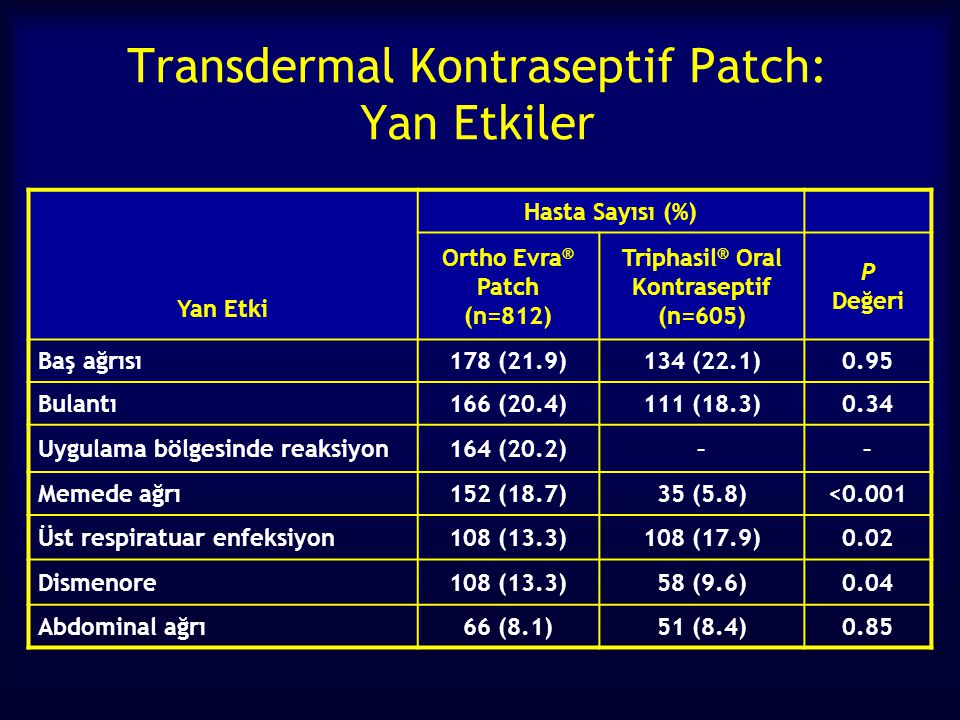 Transdermal Kontraseptif Patch: Yan Etkiler