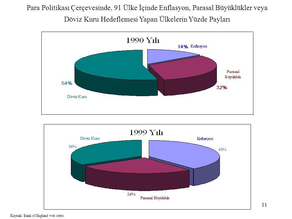 Para Politikası Çerçevesinde, 91 Ülke İçinde Enflasyon, Parasal Büyüklükler veya Döviz Kuru Hedeflemesi Yapan Ülkelerin Yüzde Payları