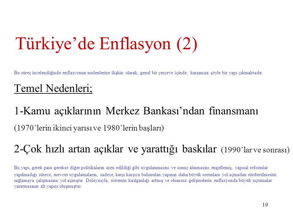Türkiye'de Enflasyon (2)