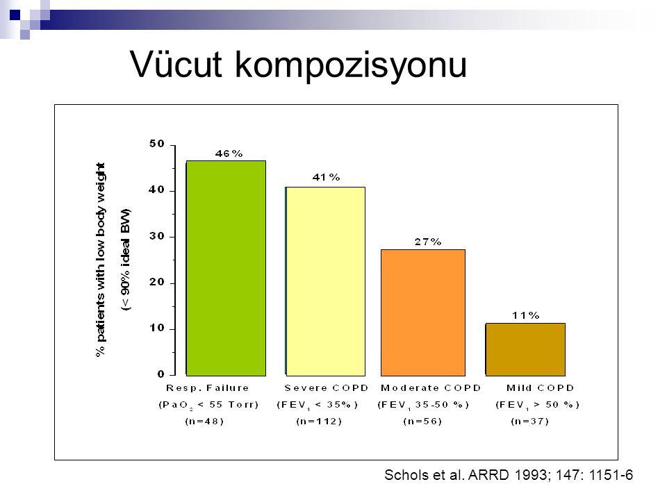 Vücut kompozisyonu Schols et al. ARRD 1993; 147: 1151-6