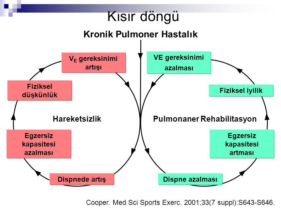 Kısır döngü Kronik Pulmoner Hastalık Hareketsizlik