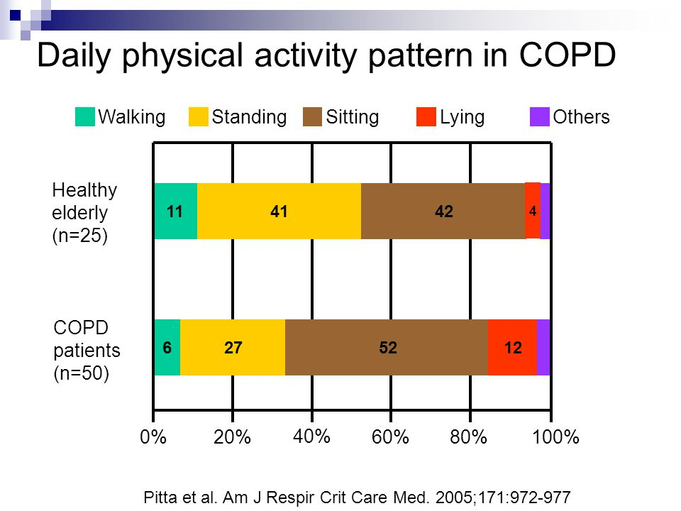Daily physical activity pattern in COPD