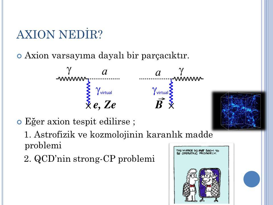 AXION NEDİR Axion varsayıma dayalı bir parçacıktır.