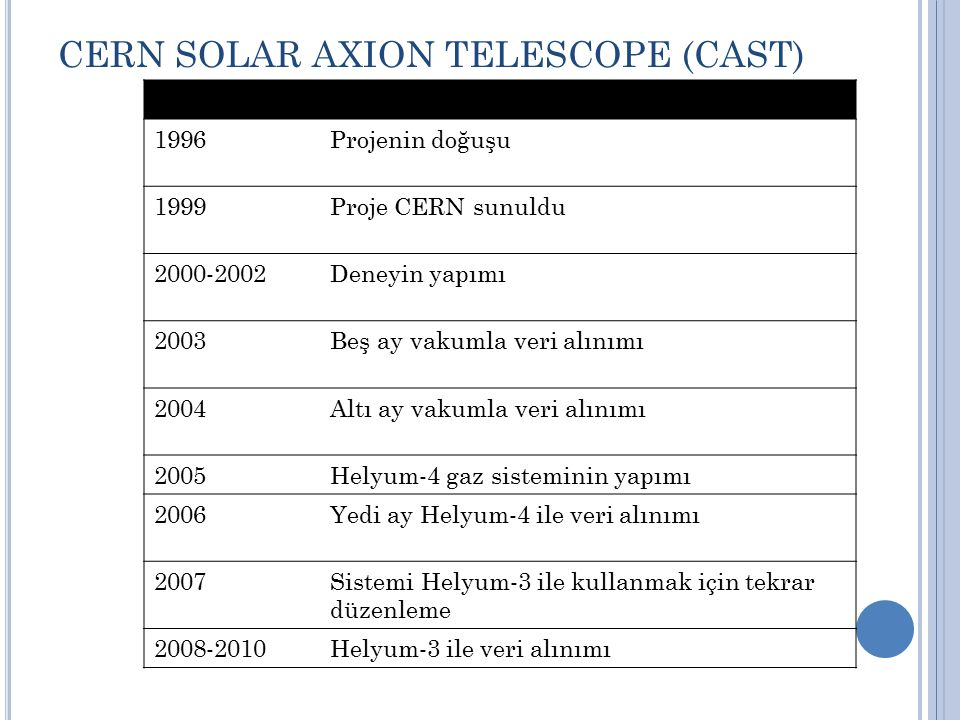 CERN SOLAR AXION TELESCOPE (CAST)