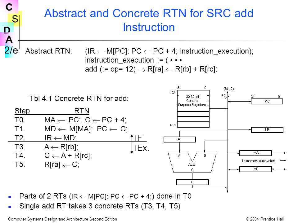 Abstract and Concrete RTN for SRC add Instruction