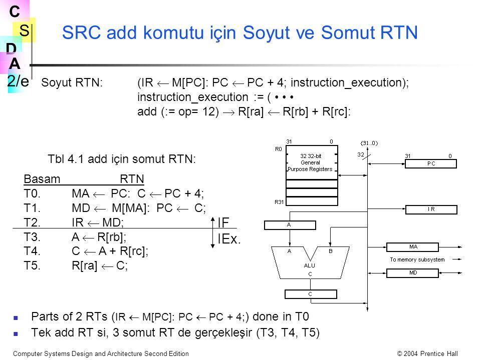 SRC add komutu için Soyut ve Somut RTN