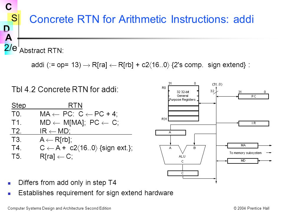 Concrete RTN for Arithmetic Instructions: addi