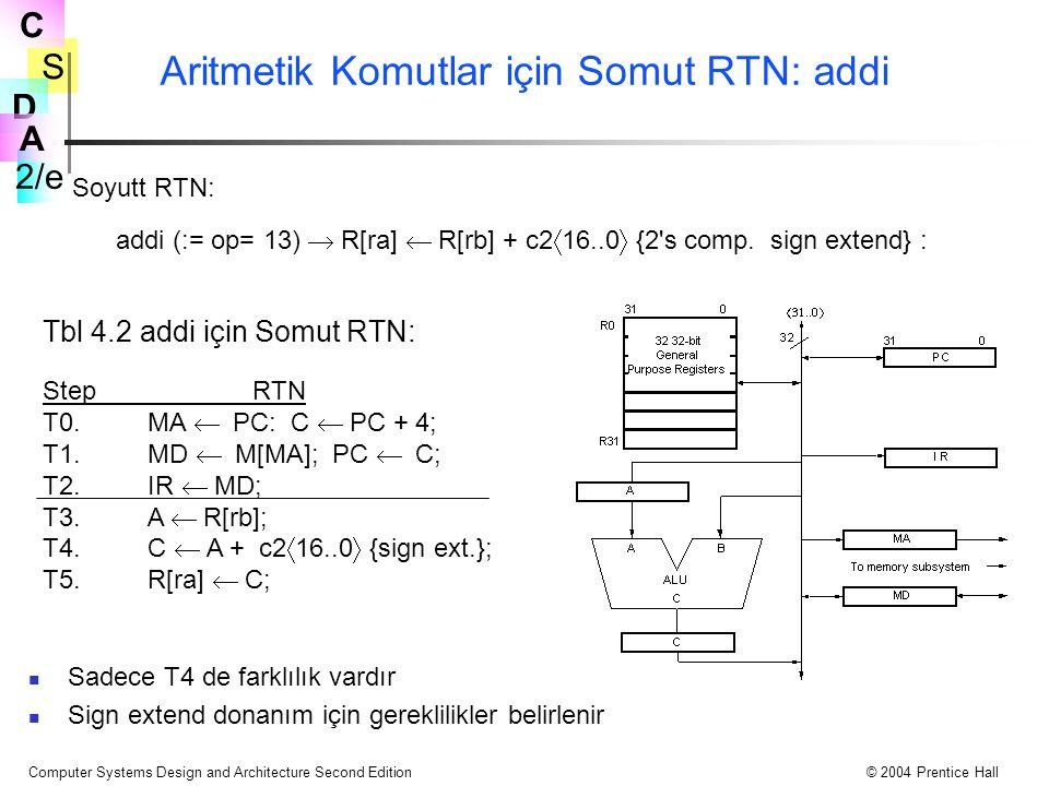 Aritmetik Komutlar için Somut RTN: addi