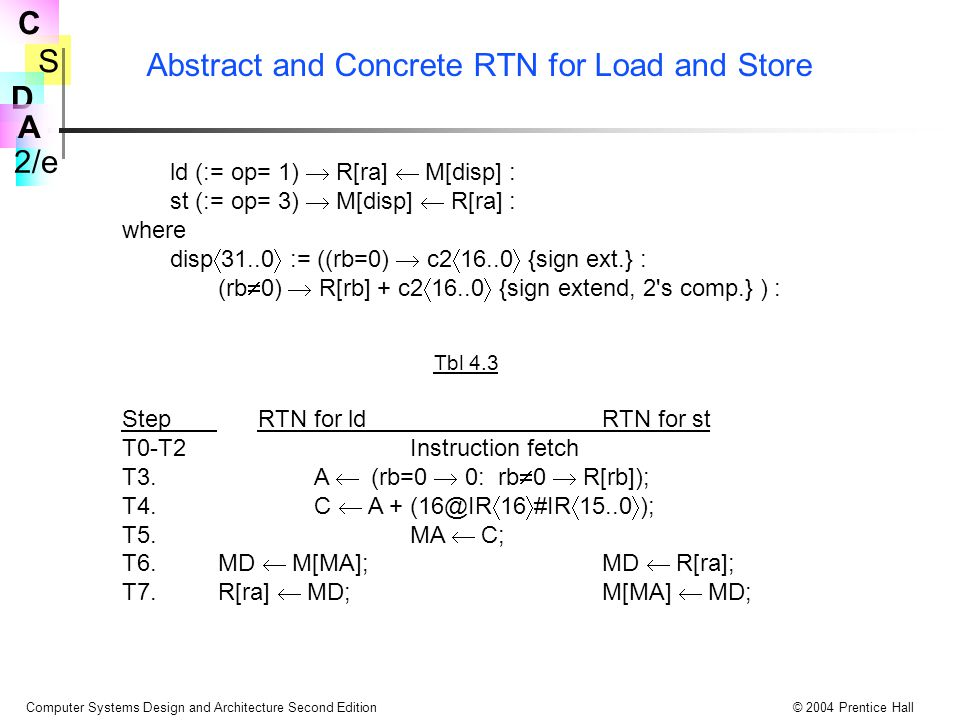 Abstract and Concrete RTN for Load and Store