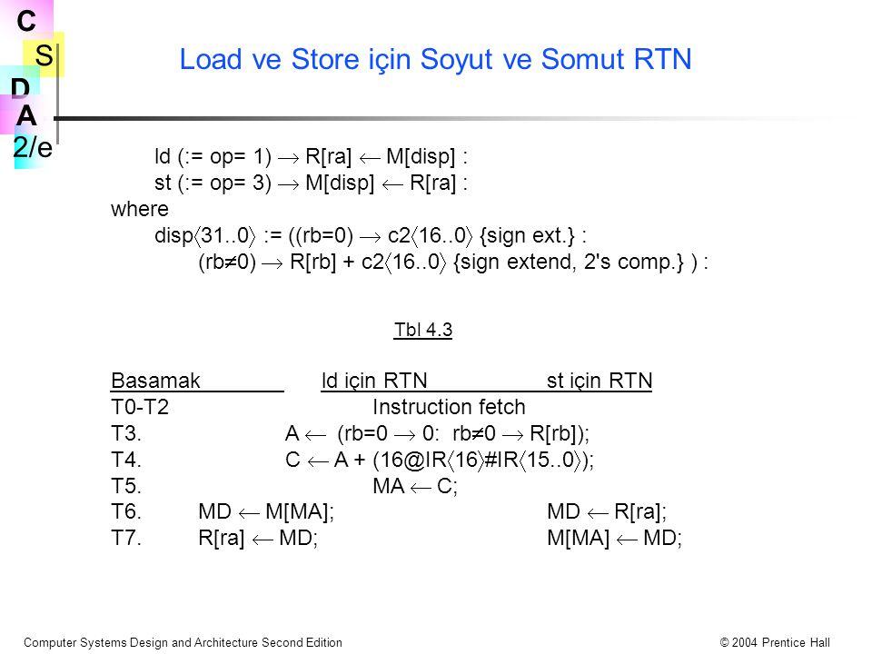 Load ve Store için Soyut ve Somut RTN