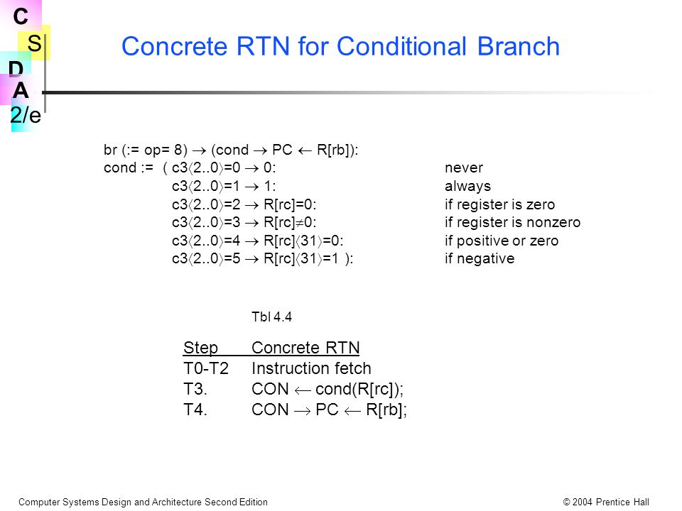 Concrete RTN for Conditional Branch