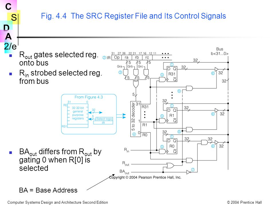 Fig. 4.4 The SRC Register File and Its Control Signals