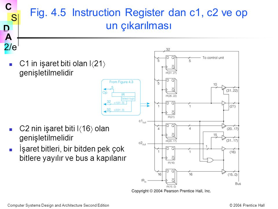 Fig. 4.5 Instruction Register dan c1, c2 ve op un çıkarılması