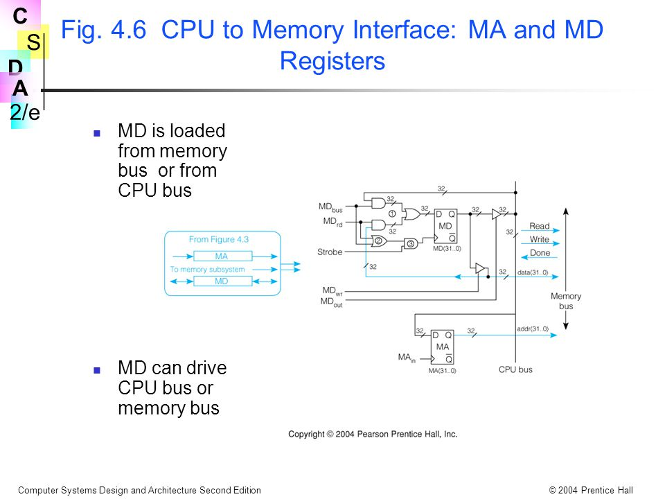 Fig. 4.6 CPU to Memory Interface: MA and MD Registers