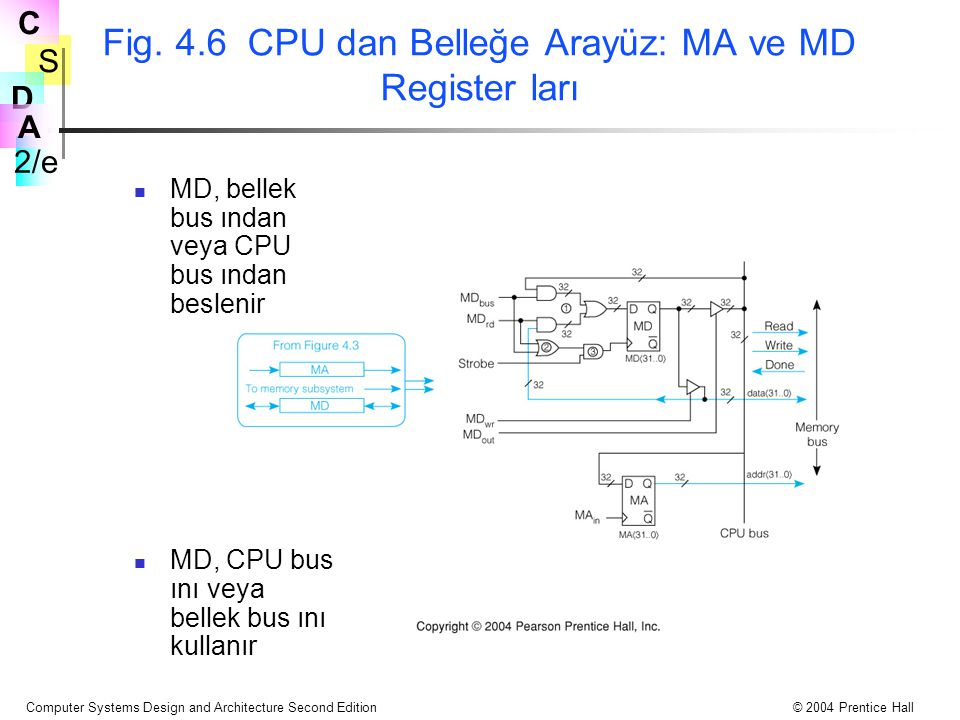 Fig. 4.6 CPU dan Belleğe Arayüz: MA ve MD Register ları