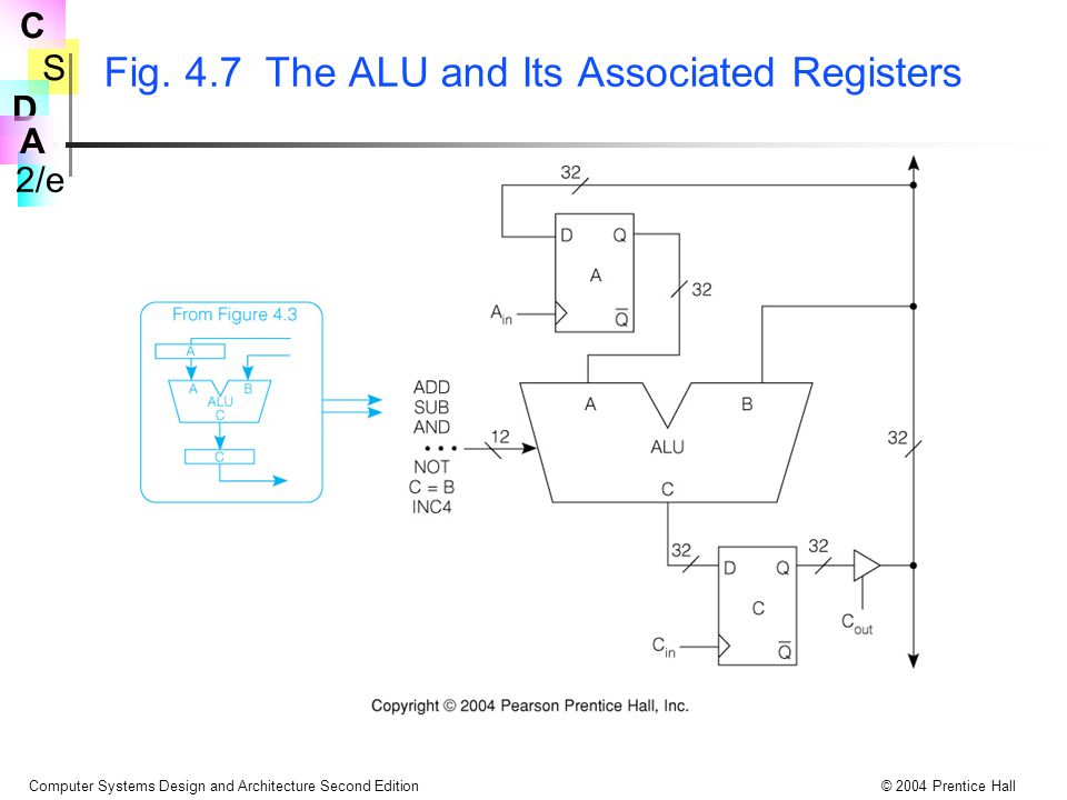 Fig. 4.7 The ALU and Its Associated Registers