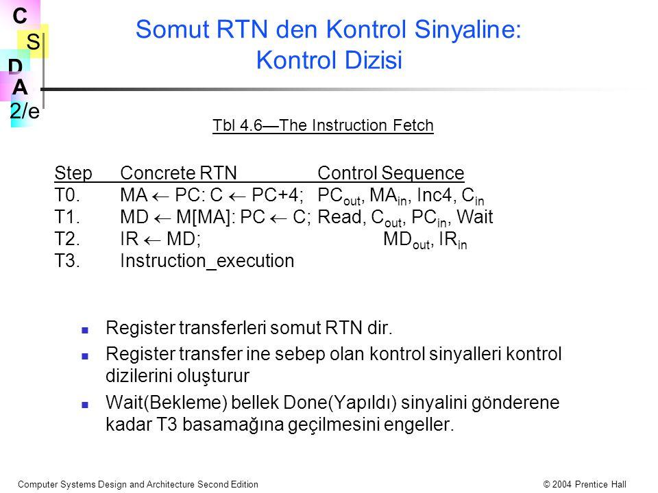 Somut RTN den Kontrol Sinyaline: Kontrol Dizisi