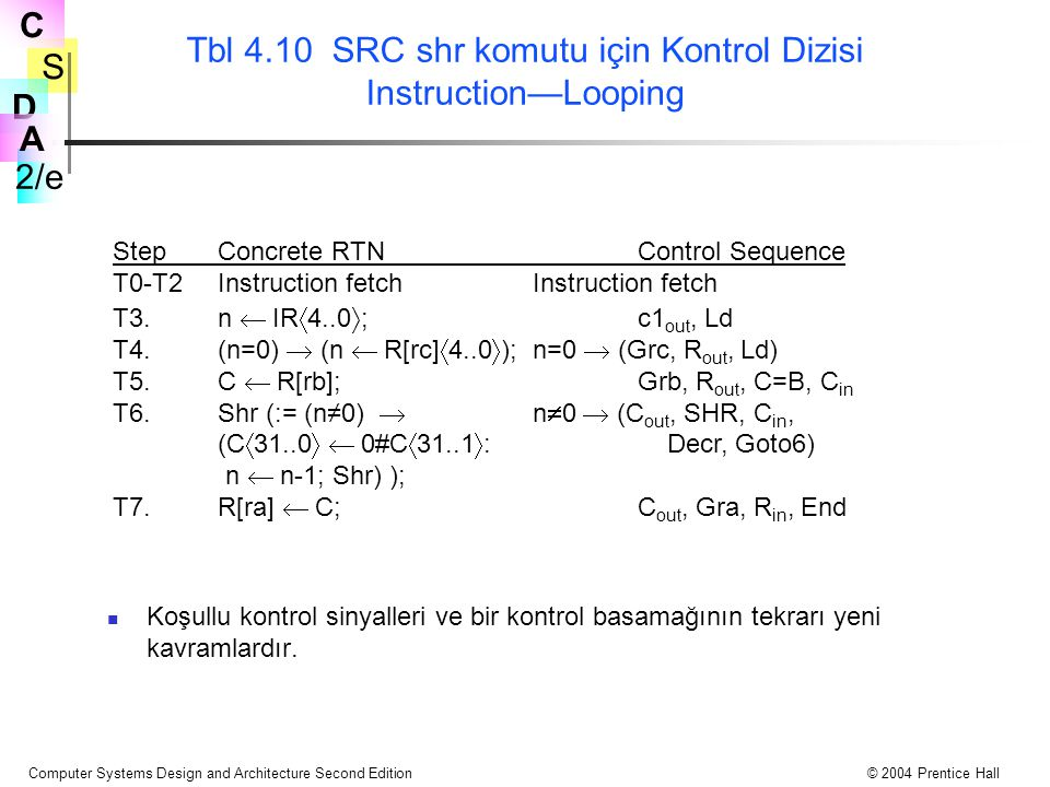 Tbl 4.10 SRC shr komutu için Kontrol Dizisi Instruction—Looping