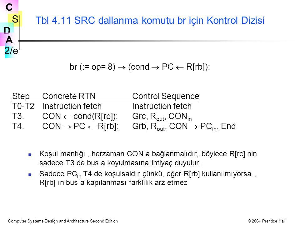 Tbl 4.11 SRC dallanma komutu br için Kontrol Dizisi