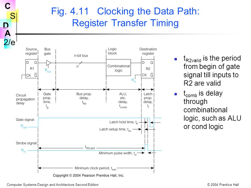 Fig. 4.11 Clocking the Data Path: Register Transfer Timing