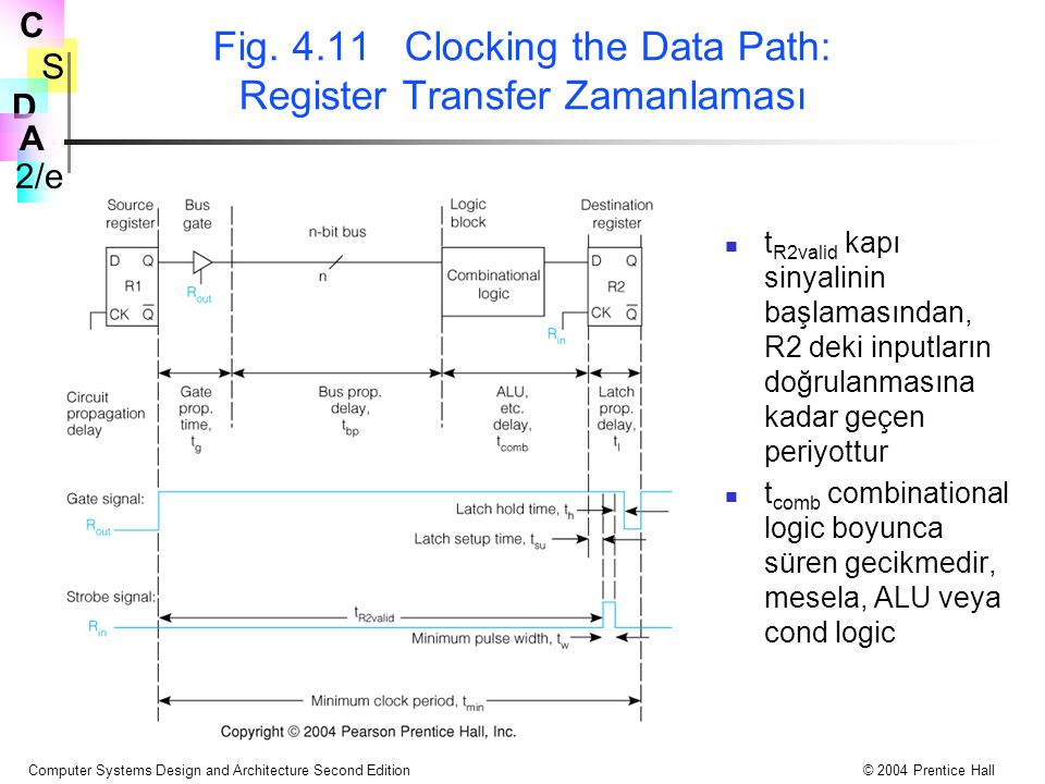 Fig. 4.11 Clocking the Data Path: Register Transfer Zamanlaması