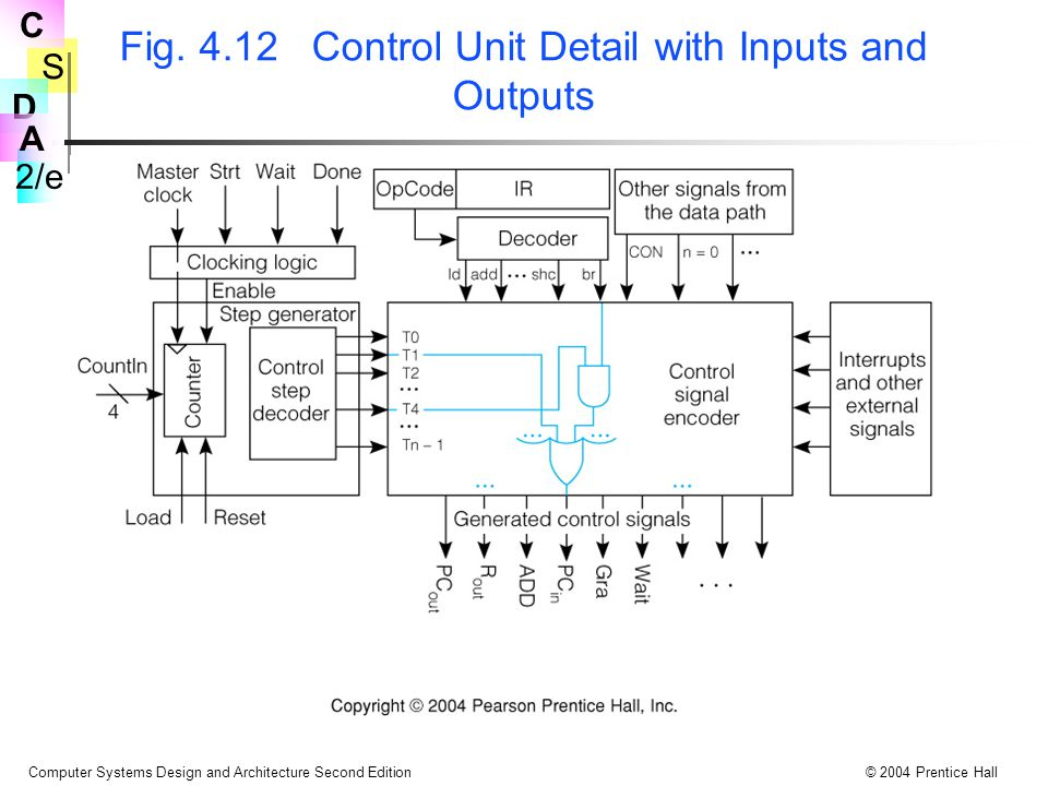Fig. 4.12 Control Unit Detail with Inputs and Outputs