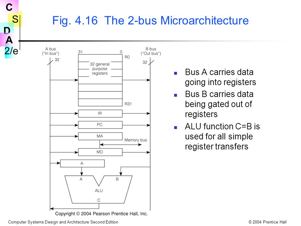 Fig. 4.16 The 2-bus Microarchitecture