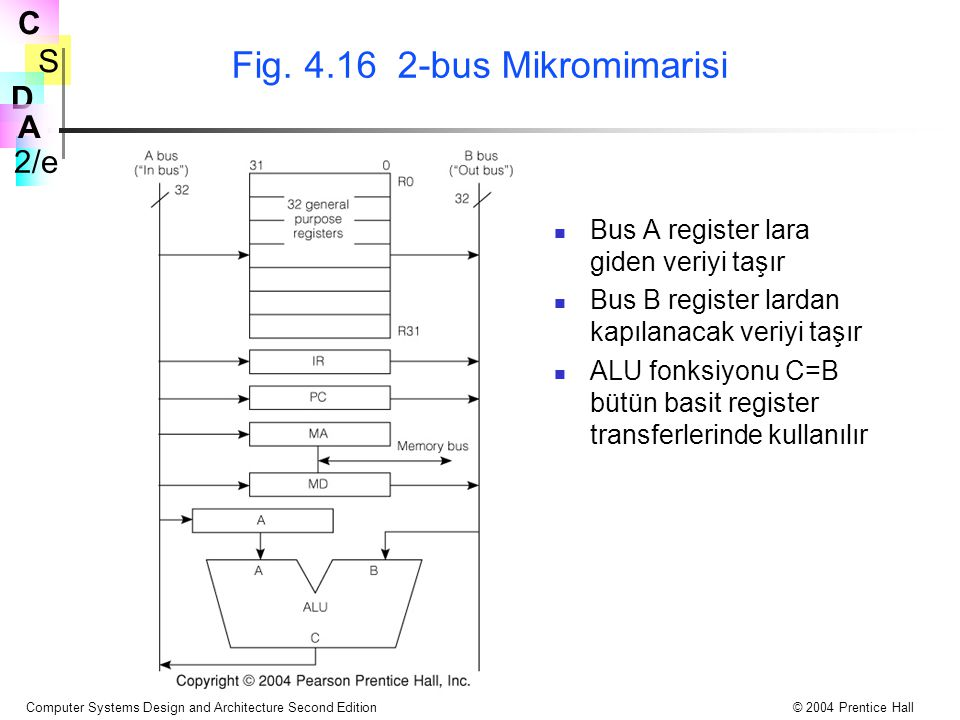 Fig. 4.16 2-bus Mikromimarisi