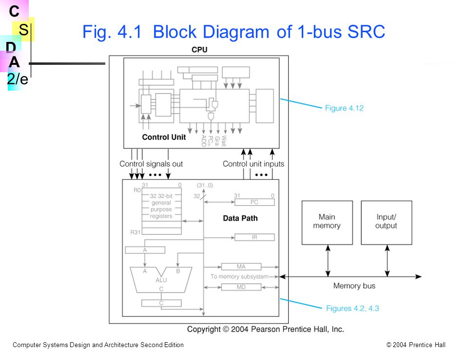 Fig. 4.1 Block Diagram of 1-bus SRC