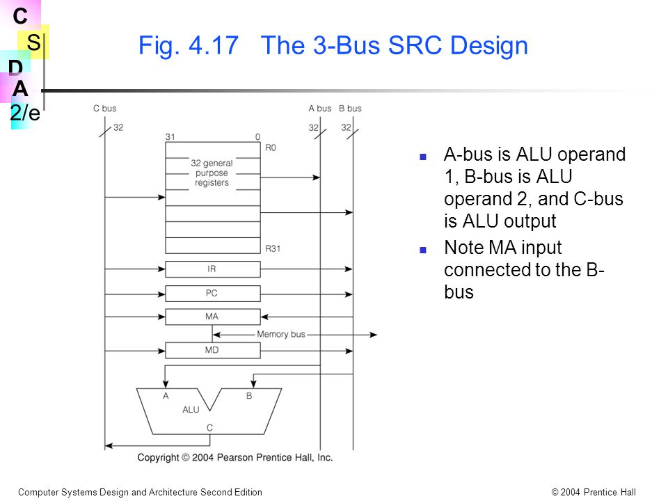 Fig. 4.17 The 3-Bus SRC Design A-bus is ALU operand 1, B-bus is ALU operand 2, and C-bus is ALU output.