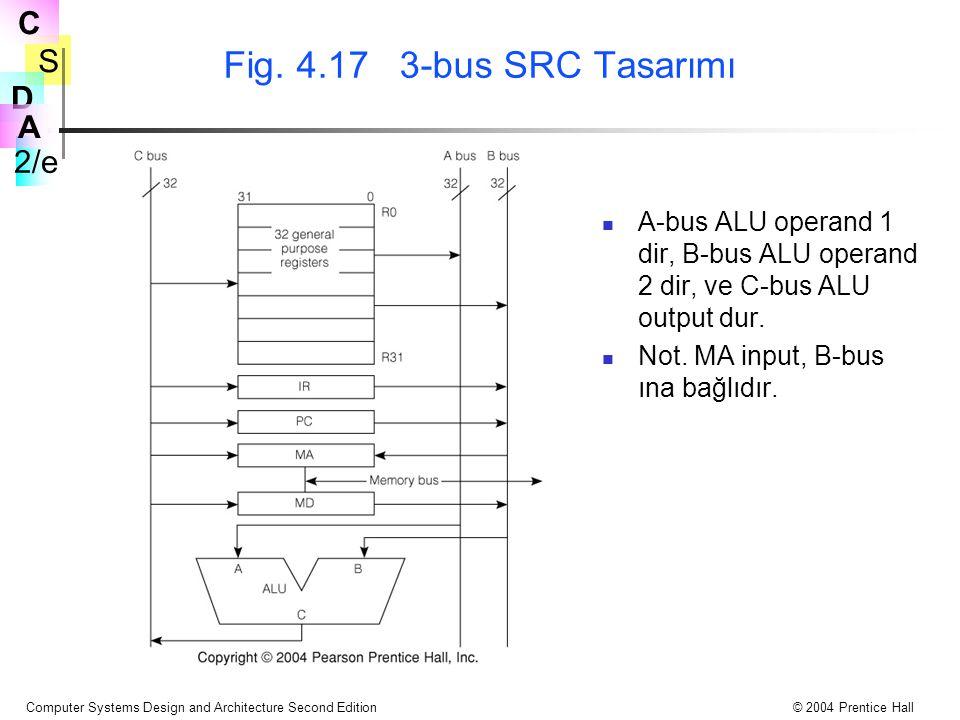 Fig. 4.17 3-bus SRC Tasarımı A-bus ALU operand 1 dir, B-bus ALU operand 2 dir, ve C-bus ALU output dur.